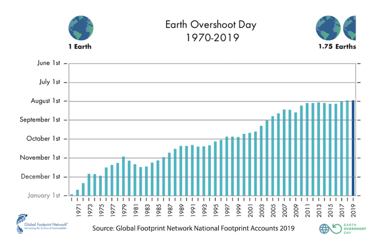 Grafiek earth overshoot day data