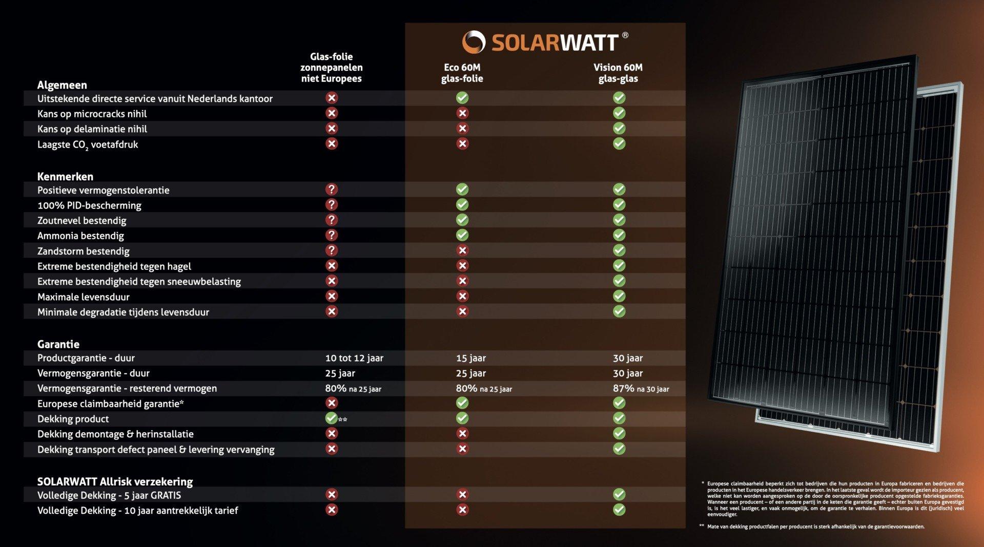 Vergelijking tussen Solarwatt glas-glas en niet Europese glas-folie panelen.