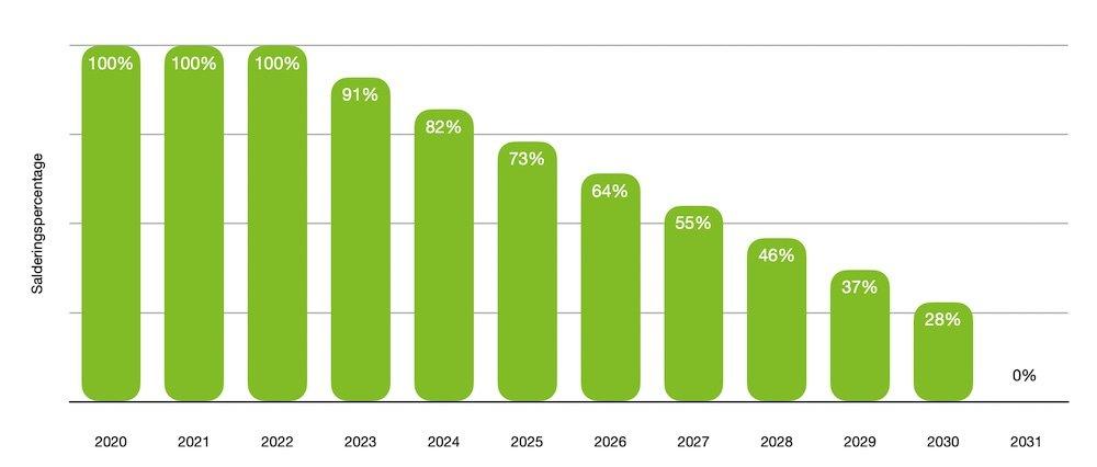 Afbouw salderingsregeling van 2023 tot 2031